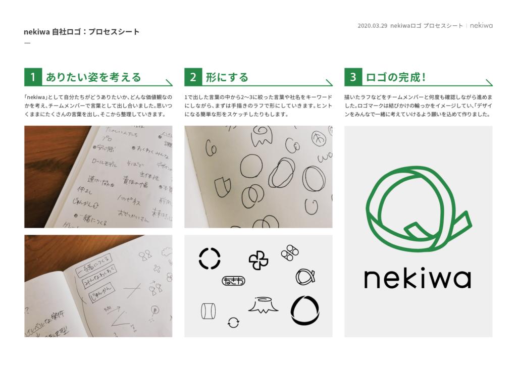 デザイン プロセス
